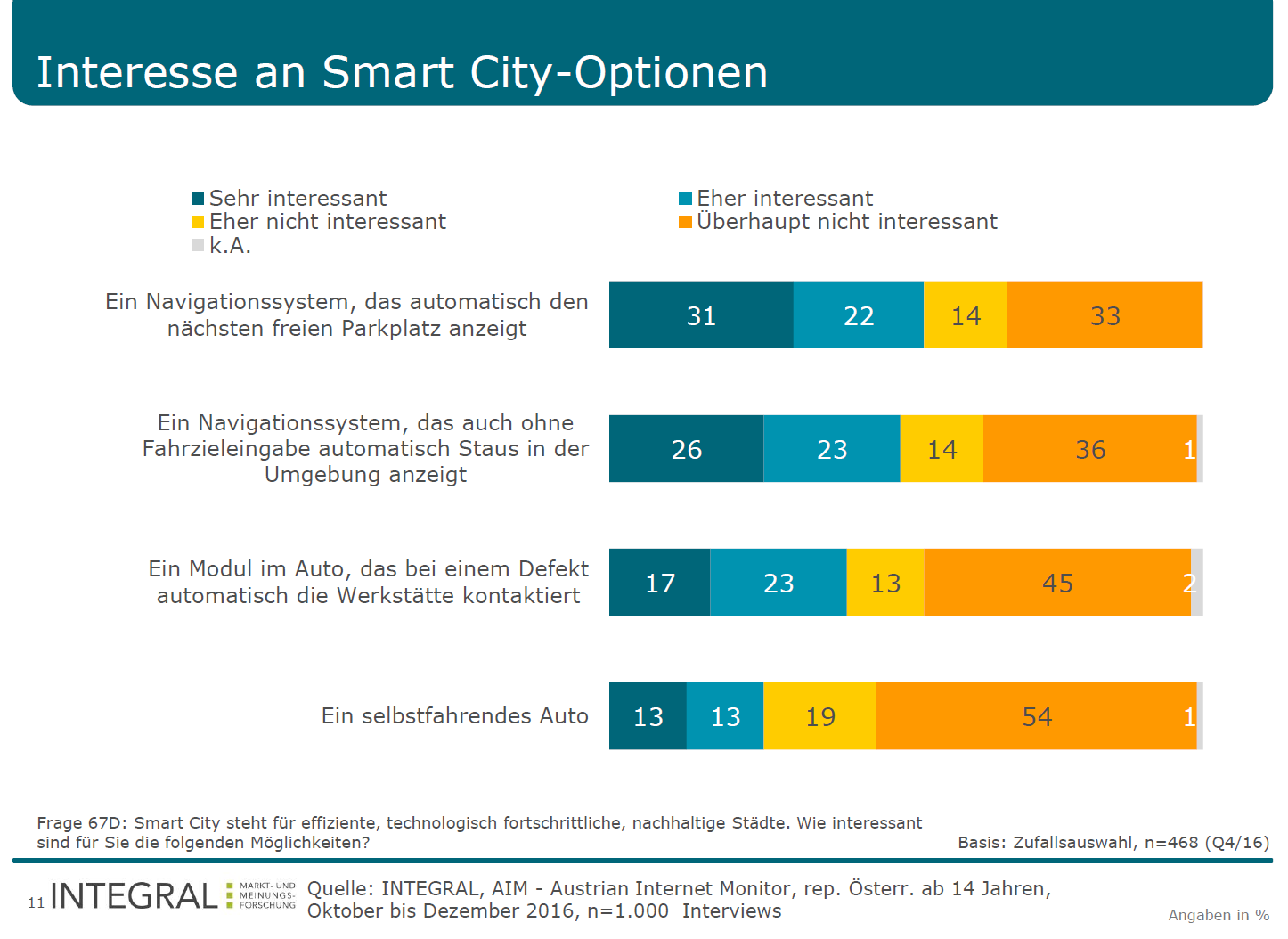 Bekanntheit von Smart City.png